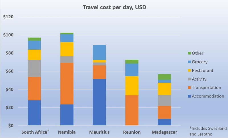 Cost to travel in southern africa for 10 weeks plus some for How much do fish cost
